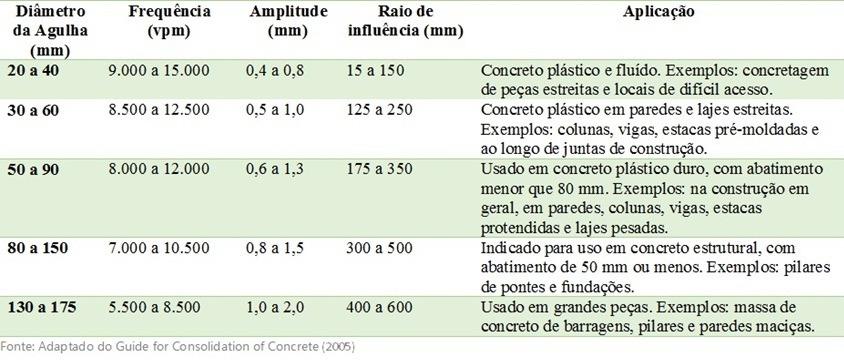 Tabela relação diâmetro da agulha, frequência, amplitude e raio de influência